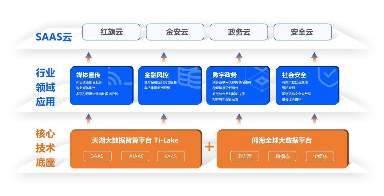 中科院五大创新成果发布!中科闻歌数据智能项目亮相首届中国科交会